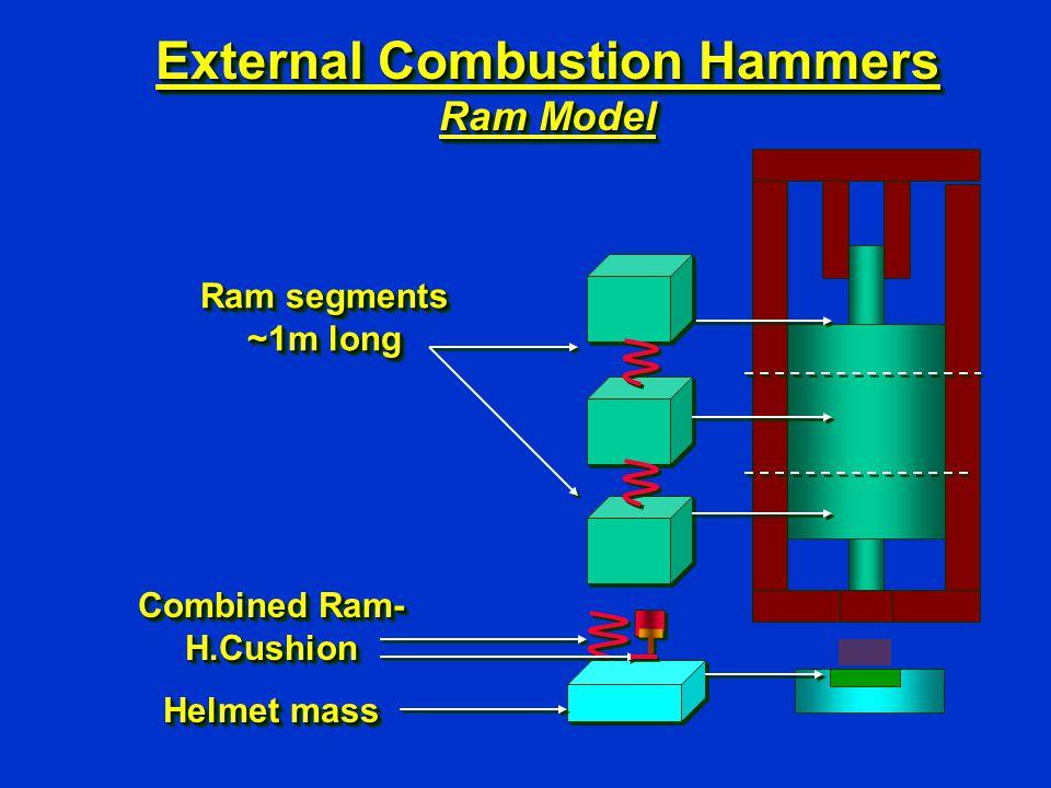 External Combustion Hammers Ram Model Ram segments ~1m long Combined Ram- H.Cushion Helmet mass Combined Ram- H.Cushion Helmet mass