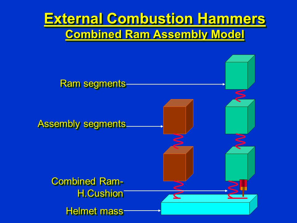 External Combustion Hammers Combined Ram Assembly Model Combined Ram- H.Cushion Helmet mass Combined Ram- H.Cushion Helmet mass Ram segments Assembly