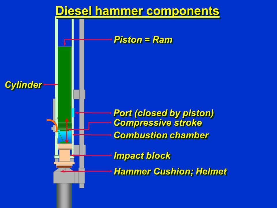 Diesel hammer components Piston = Ram Port (closed by piston) Combustion chamber Impact block Hammer Cushion; Helmet CylinderCylinder Compressive stro