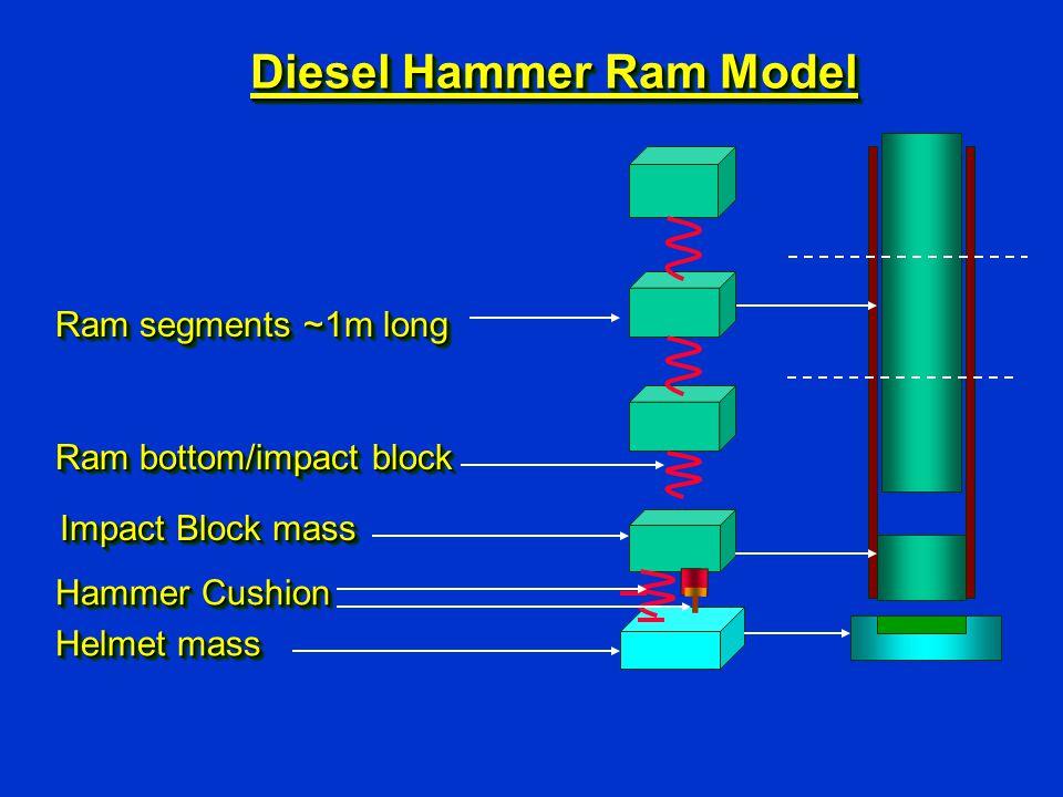 Diesel Hammer Ram Model Hammer Cushion Helmet mass Hammer Cushion Helmet mass Ram segments ~1m long Impact Block mass Ram bottom/impact block