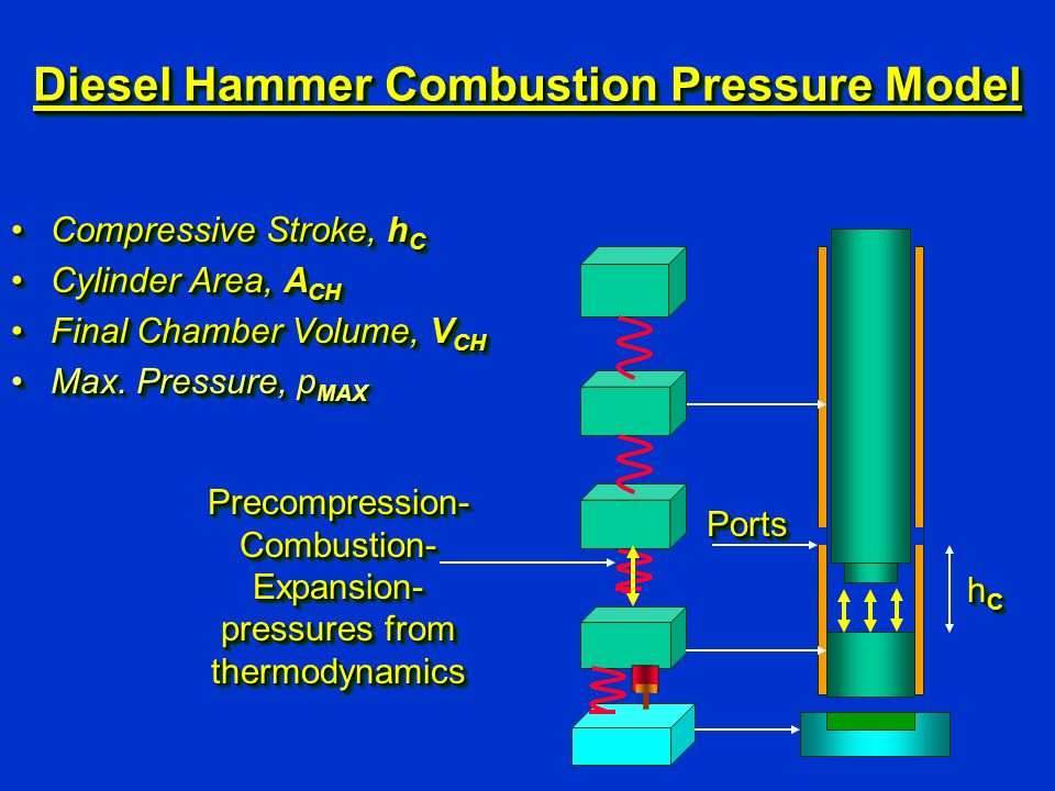 Diesel Hammer Combustion Pressure Model Precompression- Combustion- Expansion- pressures from thermodynamics PortsPorts Compressive Stroke, h CCompres
