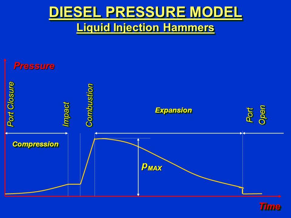 DIESEL PRESSURE MODEL Liquid Injection Hammers TimeTime Pressure p MAX PortOpenPortOpen Port Closure ImpactImpact CompressionCompression ExpansionExpansion CombustionCombustion