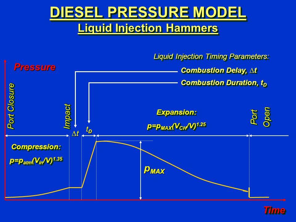 DIESEL PRESSURE MODEL Liquid Injection Hammers Liquid Injection Timing Parameters: TimeTime Pressure p MAX PortOpenPortOpen Port Closure ImpactImpact tDtDtDtD Compression: p=p atm (V in /V) 1.35 Compression: Expansion: p=p MAX (V CH /V) 1.25 Expansion: Combustion Delay, ∆t Combustion Duration, t D ∆t∆t∆t∆t