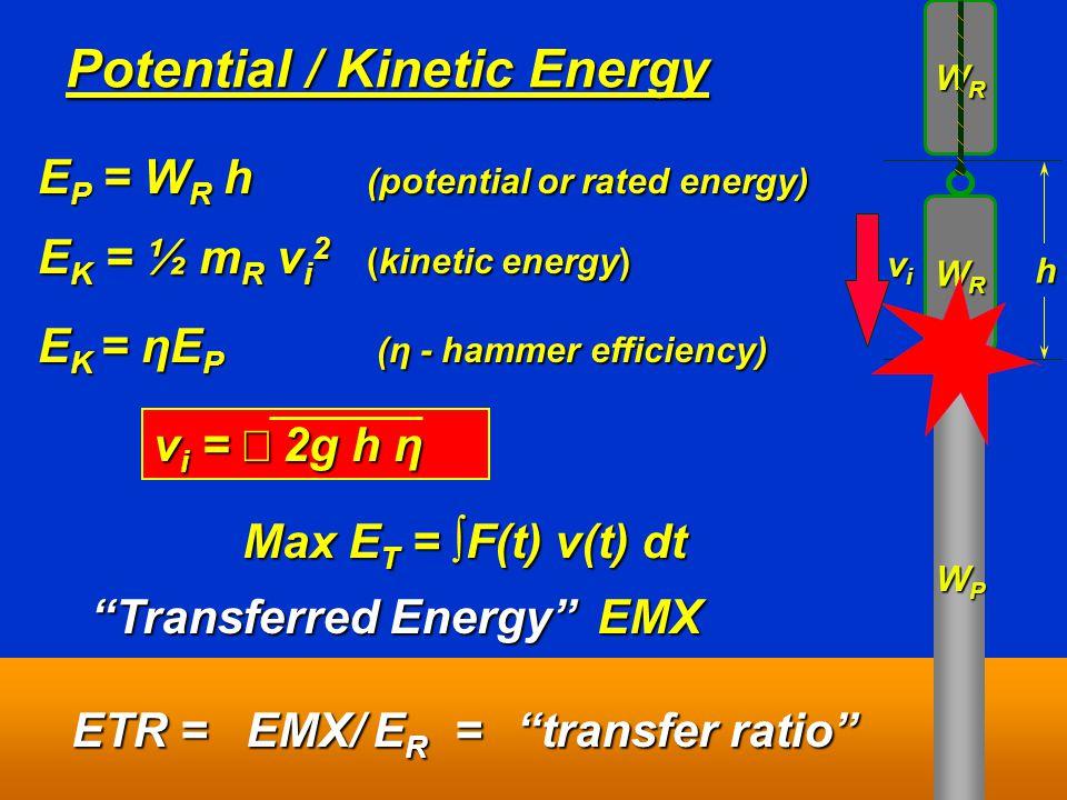 Potential / Kinetic Energy WPWPWPWP WRWRWRWR h E P = W R h (potential or rated energy) E P = W R h (potential or rated energy) WRWRWRWR v i v i E K = ηE P (η - hammer efficiency) E K = ηE P (η - hammer efficiency) v i =  2g h η E K = ½ m R v i 2 (kinetic energy) E K = ½ m R v i 2 (kinetic energy) Max E T = ∫F(t) v(t) dt Transferred Energy EMX Transferred Energy EMX ETR =  EMX/ E R = transfer ratio