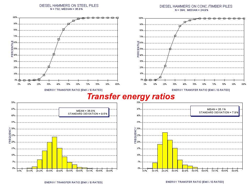 Transfer energy ratios