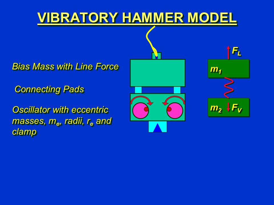 FLFLFLFL FLFLFLFL FVFVFVFV FVFVFVFV m1m1m1m1 m1m1m1m1 m2m2m2m2 m2m2m2m2 Bias Mass with Line Force Connecting Pads Oscillator with eccentric masses, m e, radii, r e and clamp