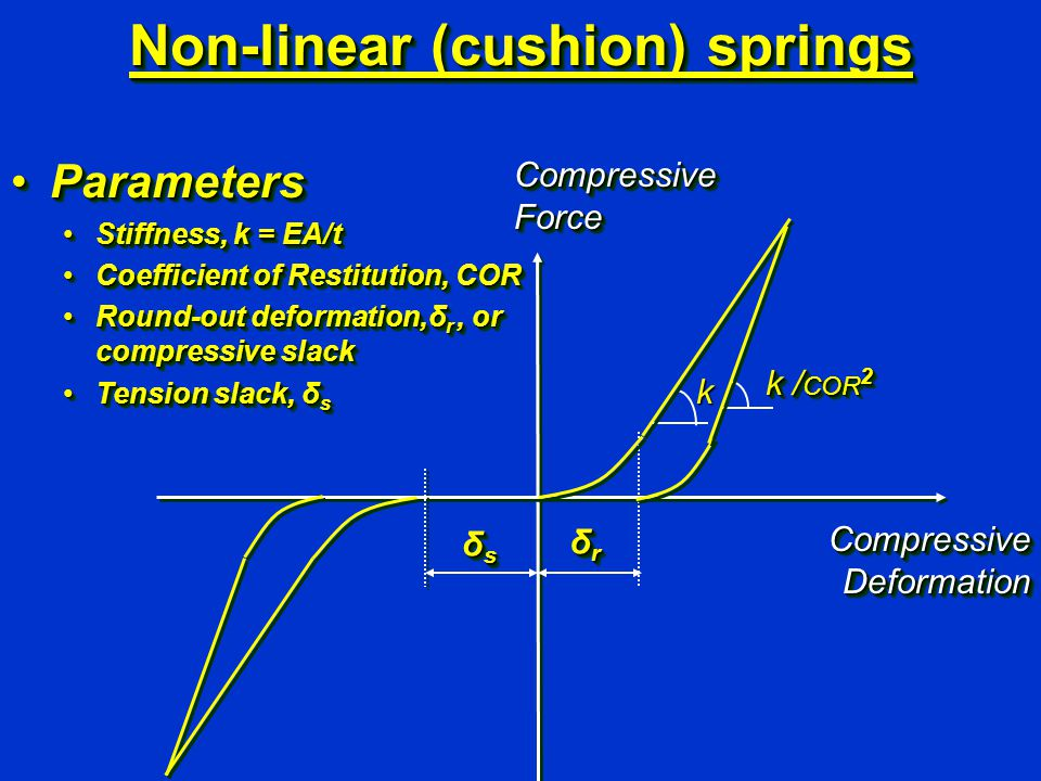 Non-linear (cushion) springs ParametersParameters Stiffness, k = EA/tStiffness, k = EA/t Coefficient of Restitution, CORCoefficient of Restitution, CO