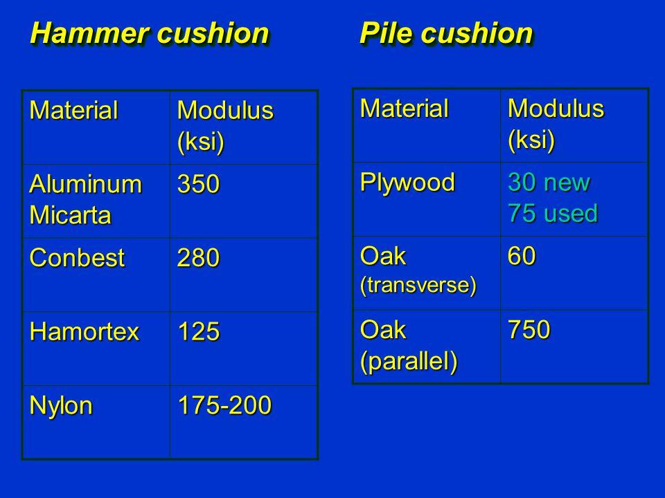 Material Modulus (ksi) Aluminum Micarta 350 Conbest280 Hamortex125 Nylon175-200 Material Modulus (ksi) Plywood 30 new 75 used Oak (transverse) 60 Oak (parallel) 750 Hammer cushion Pile cushion