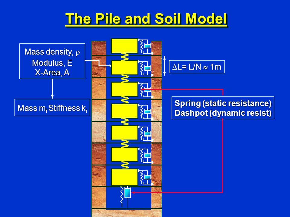 ∆L= L/N  1m Mass density,  Modulus, E X-Area, A Spring (static resistance) Dashpot (dynamic resist) Mass m i Stiffness k i The Pile and Soil Model