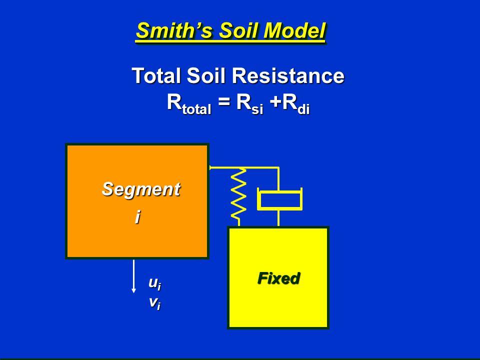 Smith's Soil Model Total Soil Resistance R total = R si +R di Segment Segmenti uiuiviviuiuivivi Fixed
