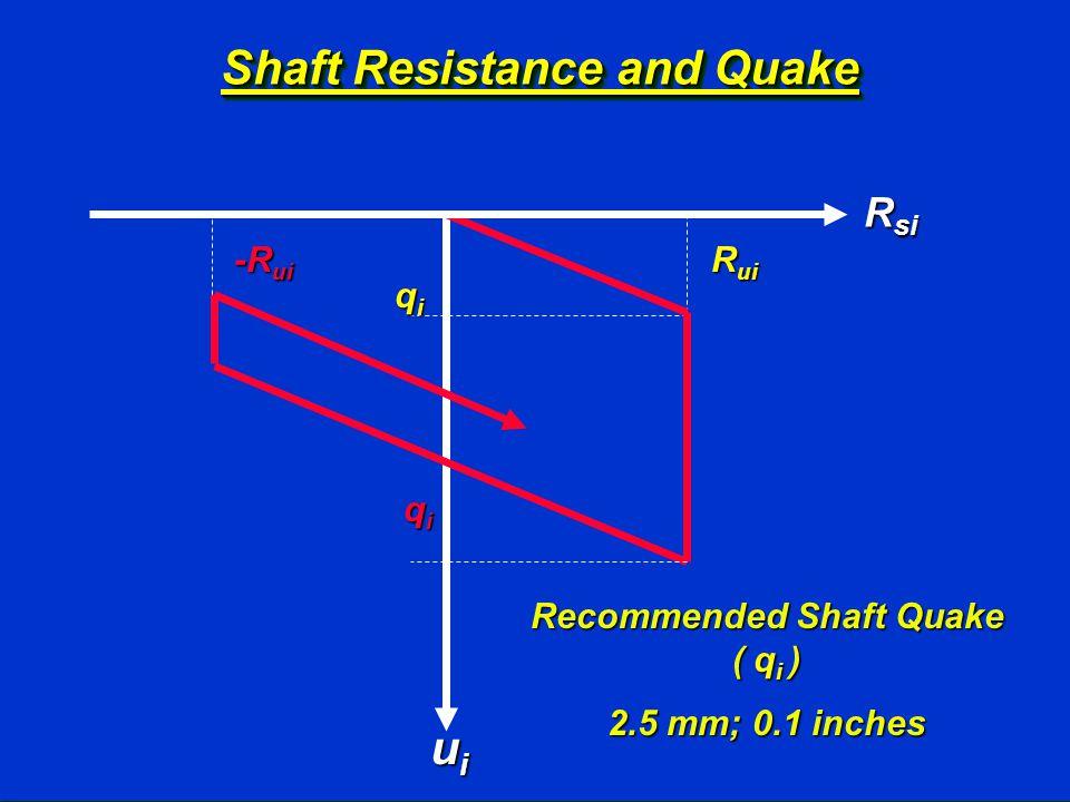 Shaft Resistance and Quake qiqiqiqi R ui qiqiqiqi R si uiuiuiui -R ui Recommended Shaft Quake ( q i ) 2.5 mm; 0.1 inches