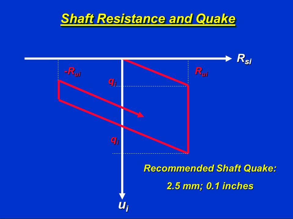 Shaft Resistance and Quake qiqiqiqi R ui qiqiqiqi R si uiuiuiui -R ui Recommended Shaft Quake: 2.5 mm; 0.1 inches