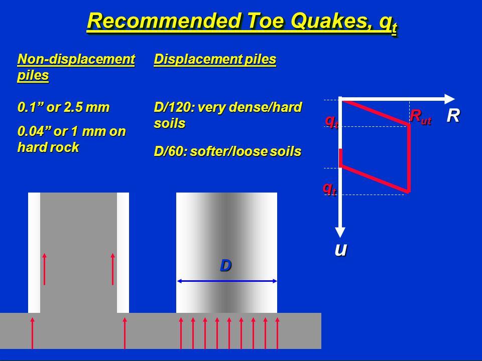 Recommended Toe Quakes, q t 0.1 or 2.5 mm 0.04 or 1 mm on hard rock qtqtqtqt R qtqtqtqt R ut u D/120: very dense/hard soils D/60: softer/loose soils Displacement piles Non-displacement piles D
