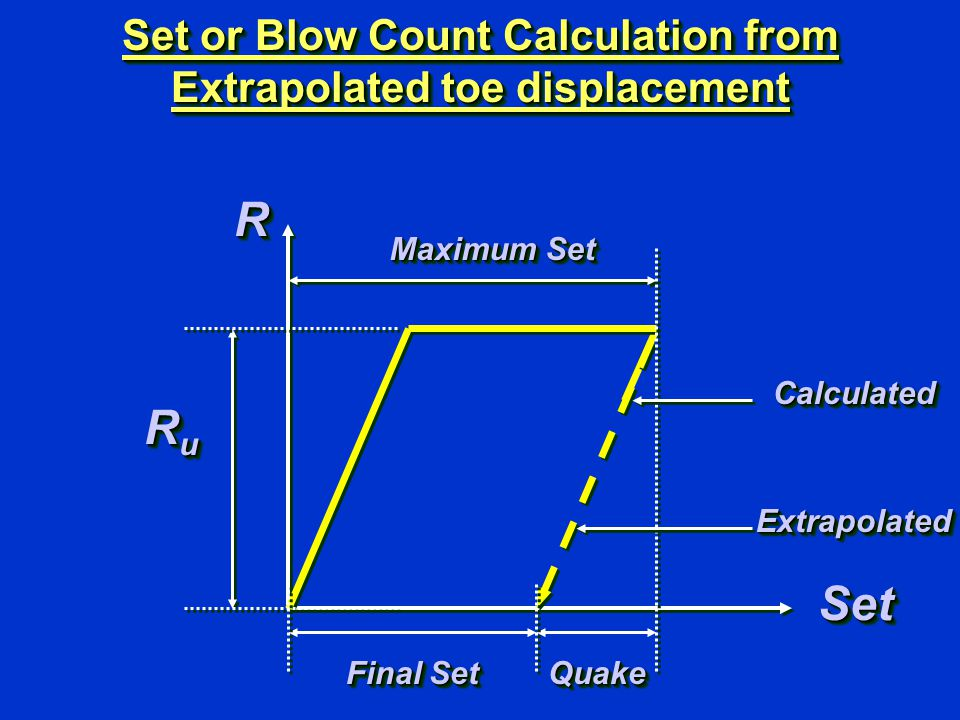 Set or Blow Count Calculation from Extrapolated toe displacement RR SetSet Final Set Maximum Set QuakeQuake RuRuRuRu RuRuRuRu ExtrapolatedExtrapolated