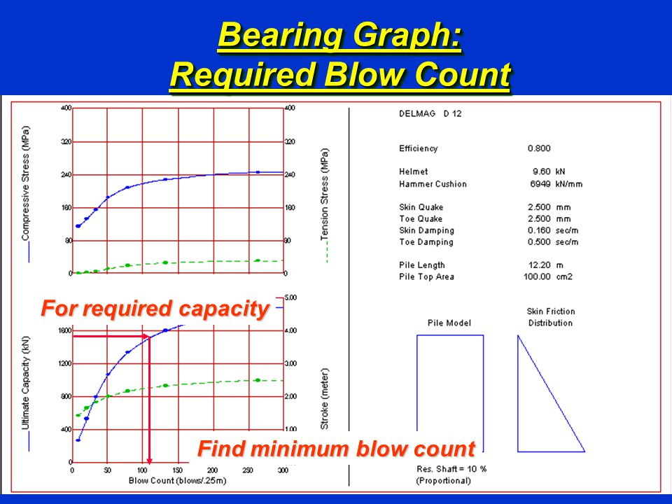 Bearing Graph: Required Blow Count For required capacity Find minimum blow count