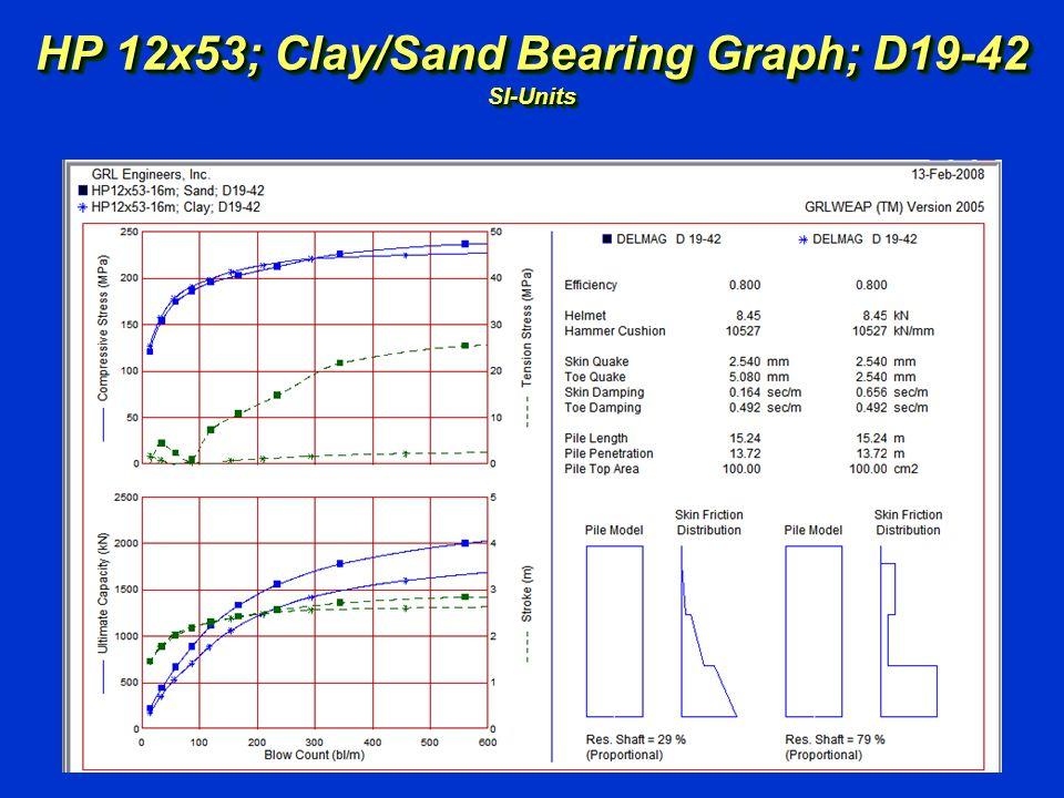 HP 12x53; Clay/Sand Bearing Graph; D19-42 SI-Units