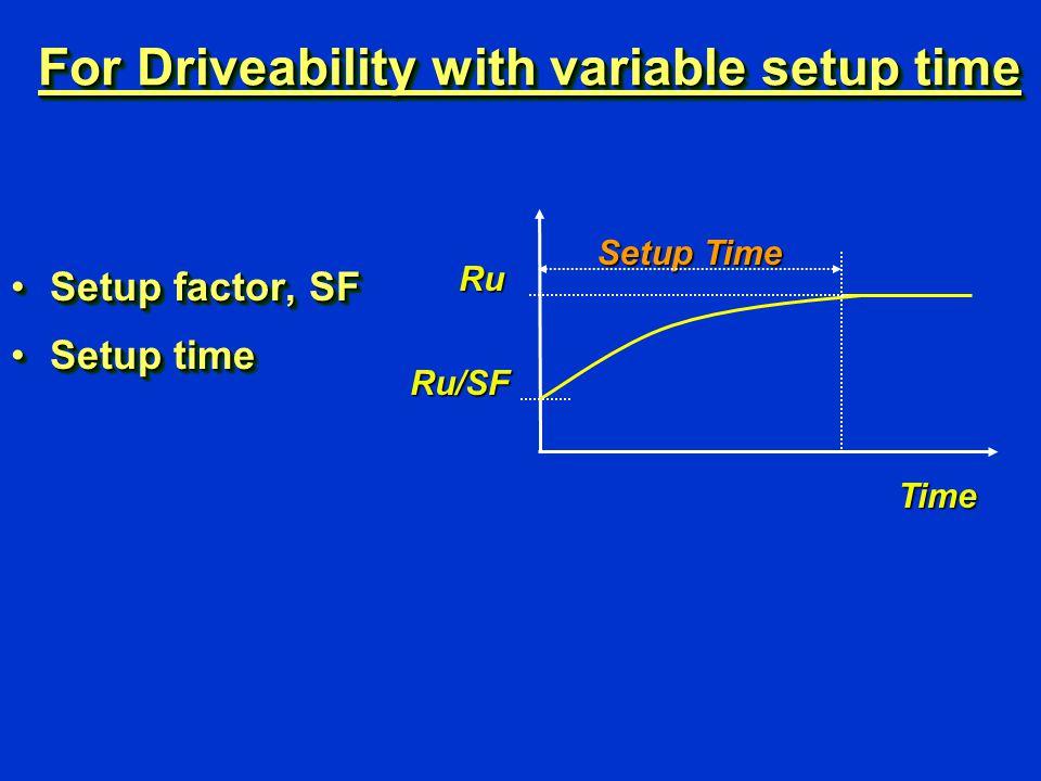 For Driveability with variable setup time Setup factor, SFSetup factor, SF Setup timeSetup time Setup factor, SFSetup factor, SF Setup timeSetup timeRu Time Ru/SF Setup Time
