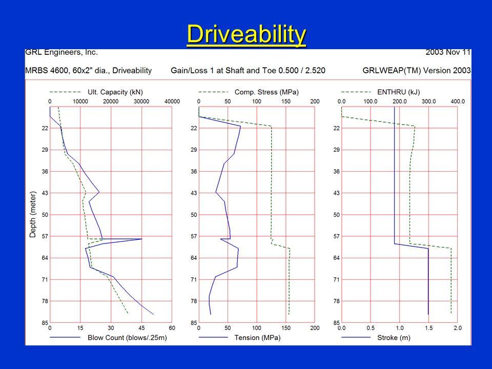 DriveabilityDriveability