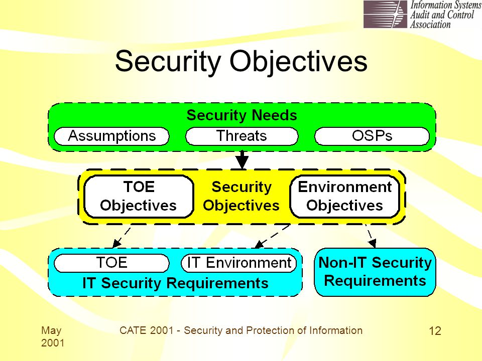 May 2001 CATE 2001 - Security and Protection of Information 12 Security Objectives