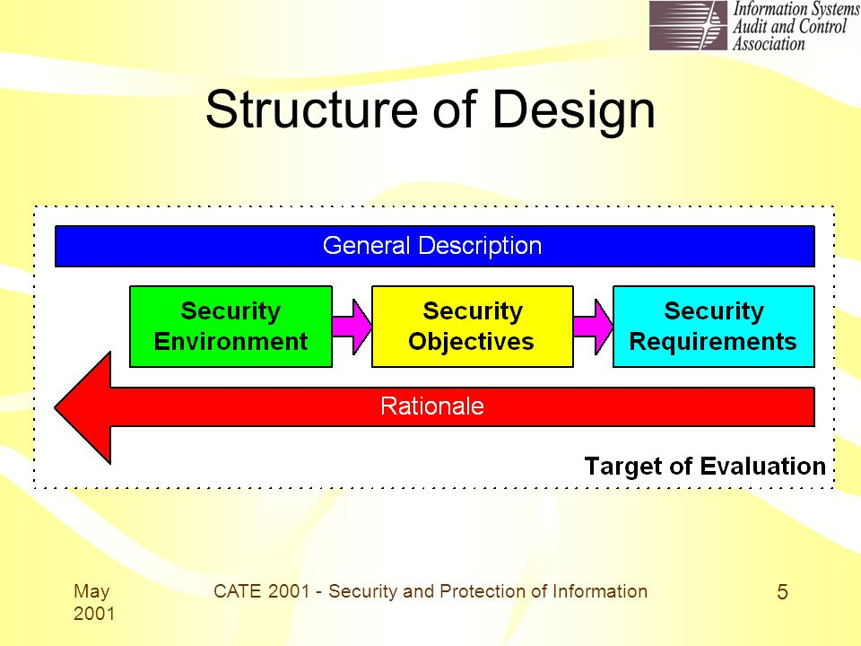 May 2001 CATE 2001 - Security and Protection of Information 5 Structure of Design