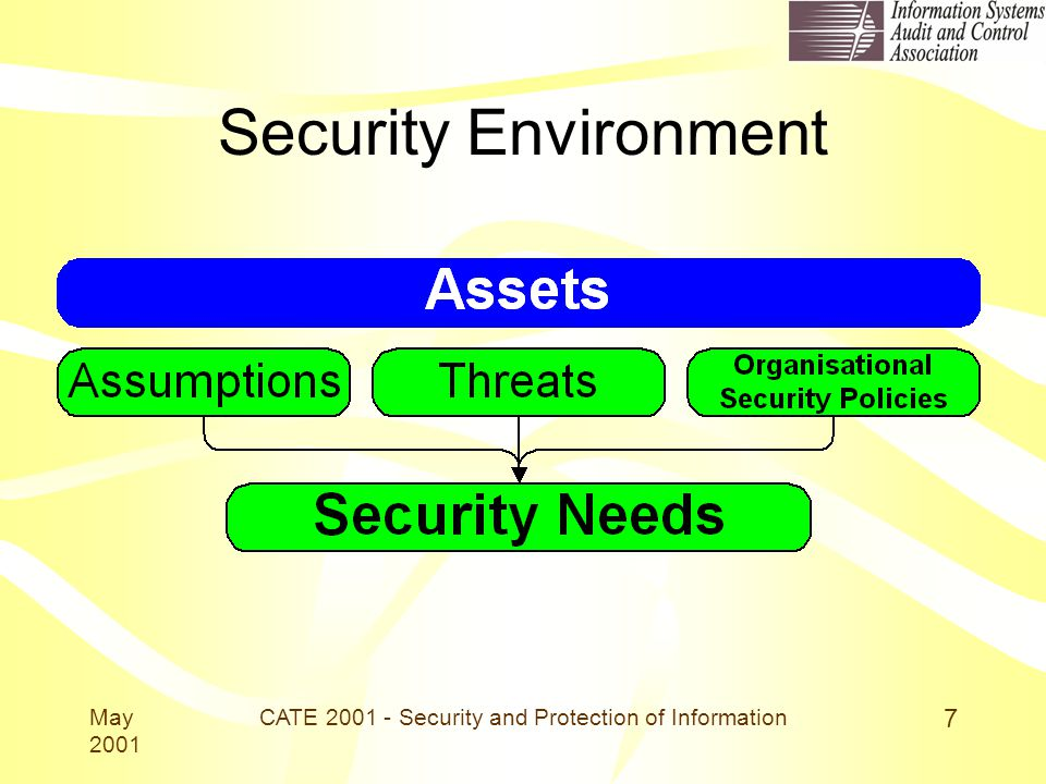 May 2001 CATE 2001 - Security and Protection of Information 7 Security Environment