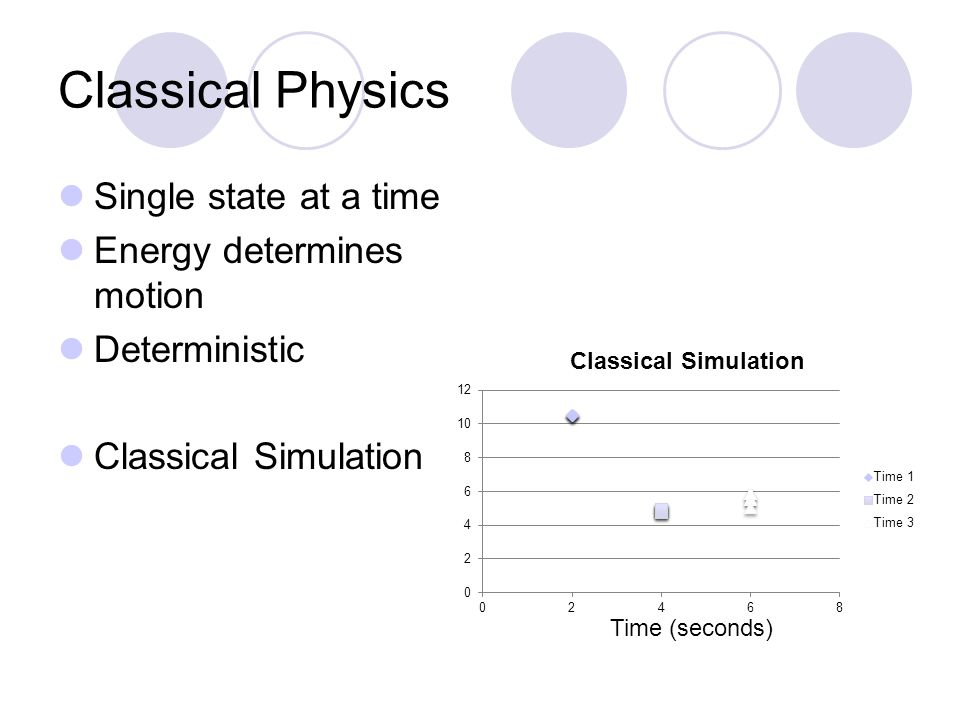 Classical Physics Single state at a time Energy determines motion Deterministic Classical Simulation Time (seconds)