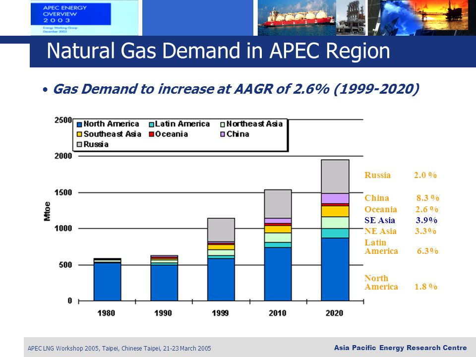 APEC LNG Workshop 2005, Taipei, Chinese Taipei, 21-23 March 2005 Asia Pacific Energy Research Centre Russia 2.0 % China 8.3 % Oceania 2.6 % SE Asia 3.9% NE Asia 3.3% Latin America 6.3% North America 1.8 % Gas Demand to increase at AAGR of 2.6% (1999-2020) Natural Gas Demand in APEC Region