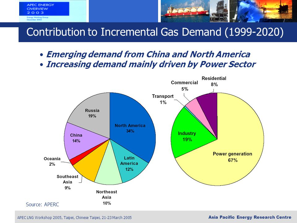 APEC LNG Workshop 2005, Taipei, Chinese Taipei, 21-23 March 2005 Asia Pacific Energy Research Centre Source: APERC Emerging demand from China and North America Increasing demand mainly driven by Power Sector Contribution to Incremental Gas Demand (1999-2020)