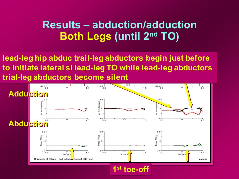 Results – abduction/adduction Both Legs (until 2 nd TO) 1 st toe-off Adduction Abduction lead-leg hip abductors activate to initiate lateral shift while trial-leg abductors release lead-leg hip abductors activate to initiate lateral shift while trial-leg abductors release trail-leg abductors begin just before lead-leg TO while lead-leg abductors become silent trail-leg abductors begin just before lead-leg TO while lead-leg abductors become silent