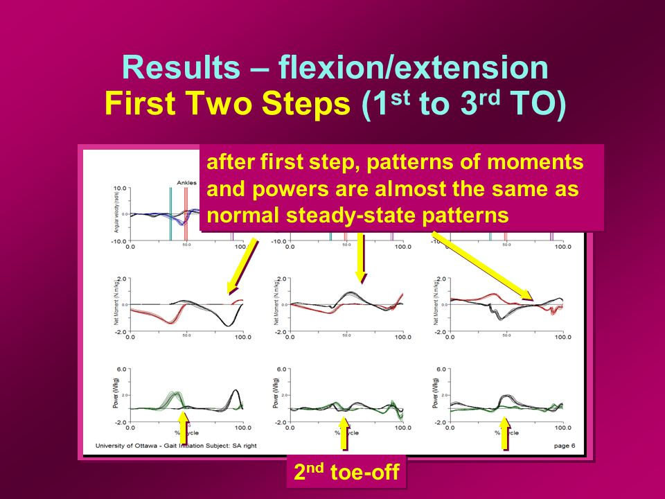 Results – flexion/extension First Two Steps (1 st to 3 rd TO) 2 nd toe-off after first step, patterns of moments and powers are almost the same as normal steady-state patterns