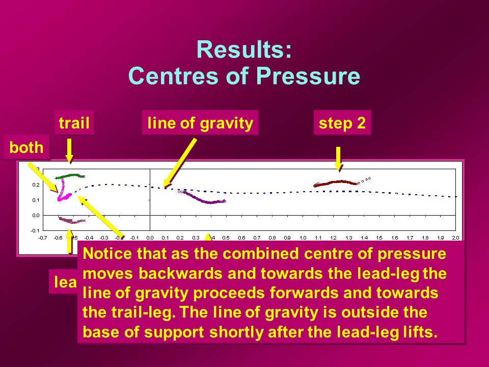 Results: Centres of Pressure step 1 step 2 lead trail both line of gravity Notice that as the combined centre of pressure moves backwards and towards the lead-leg the line of gravity proceeds forwards and towards the trail-leg.