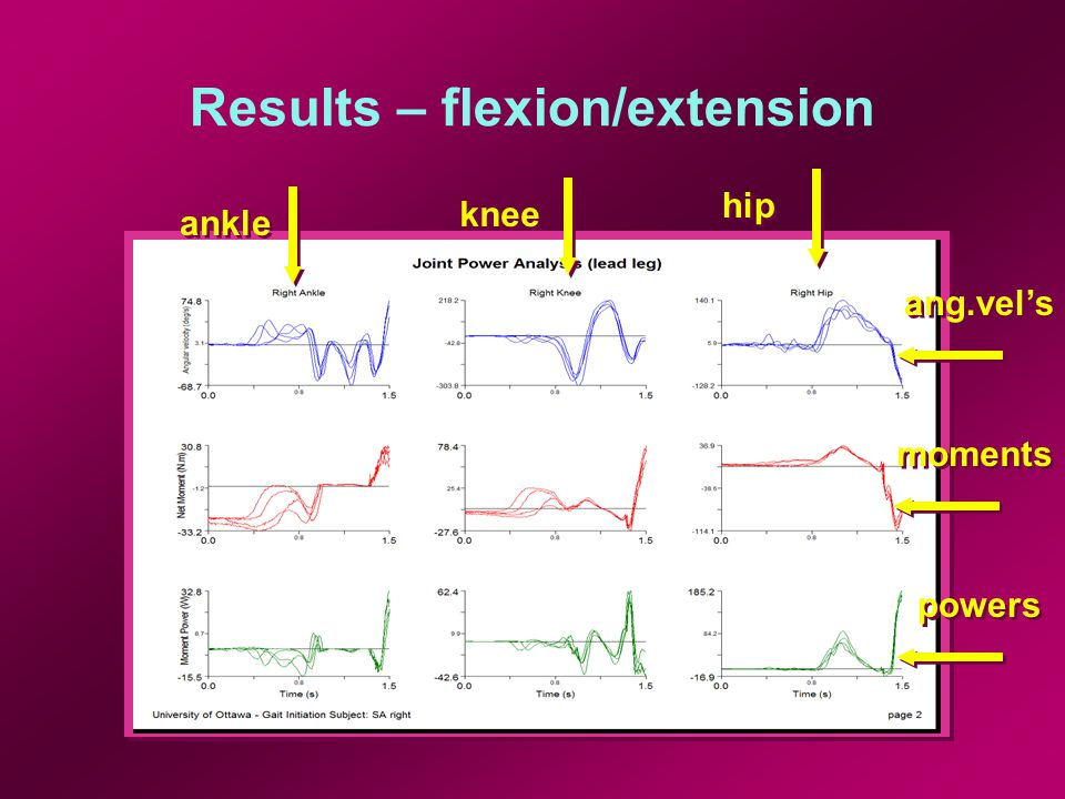 Results – flexion/extension Lead-leg (until 2 nd TO) nonzero 'postural' moments at ankle and knee with high variability before toe-off nonzero 'postural' moments at ankle and knee with high variability before toe-off 1 st toe-off hip flexors act concentrically before toe-off and early swing to flex hip and swing lead-leg hip flexors act concentrically before toe-off and early swing to flex hip and swing lead-leg - small plantar flexor power burst at push-off - knee extensors do negative work until midswing - small plantar flexor power burst at push-off - knee extensors do negative work until midswing