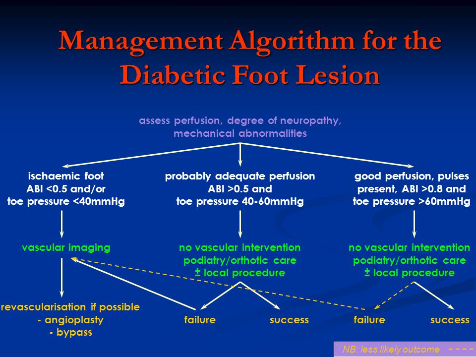 assess perfusion, degree of neuropathy, mechanical abnormalities ischaemic foot ABI <0.5 and/or toe pressure <40mmHg probably adequate perfusion ABI >