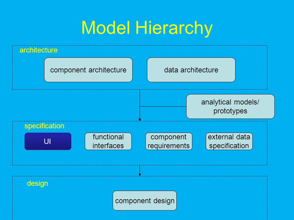 Model Hierarchy component architecturedata architecture analytical models/ prototypes architecture specification UI functional interfaces external data specification component requirements component design design