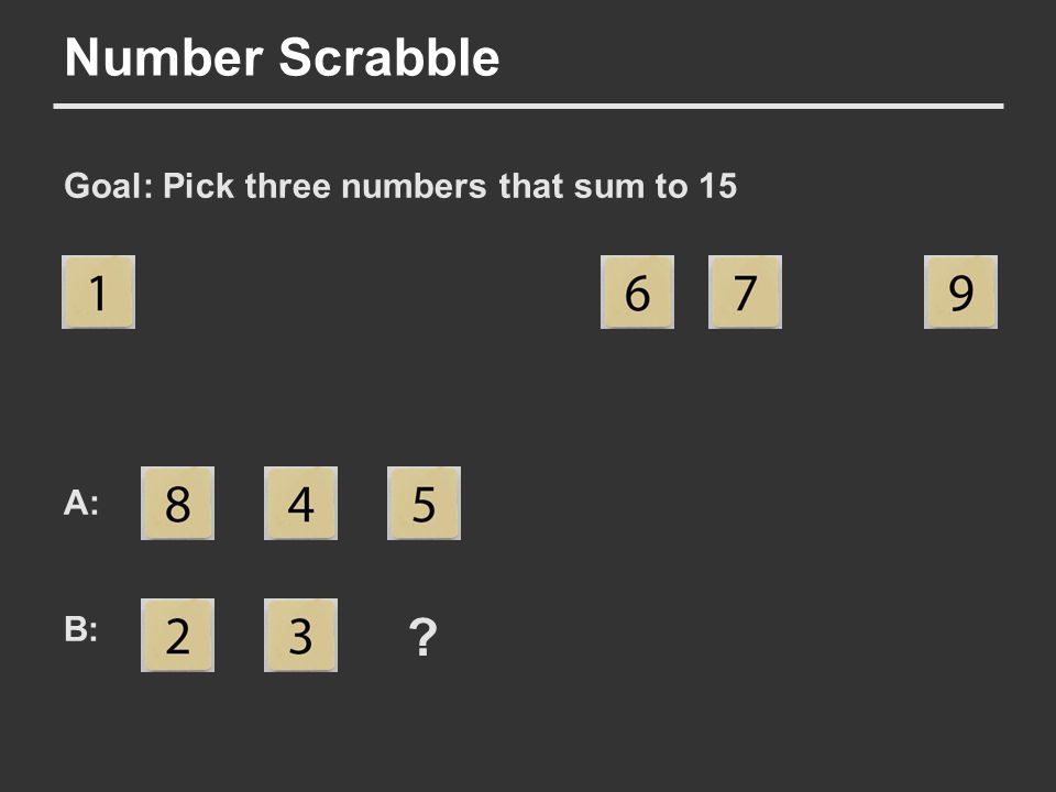Number Scrabble Goal: Pick three numbers that sum to 15 A: B: ?