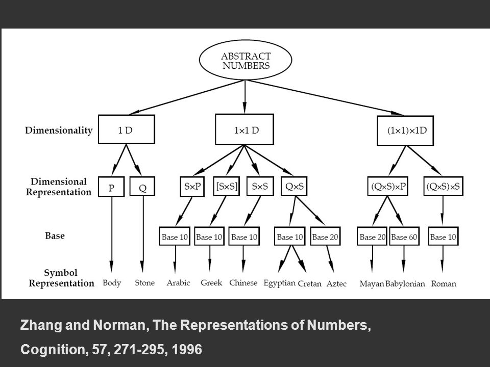 Zhang and Norman, The Representations of Numbers, Cognition, 57, 271-295, 1996