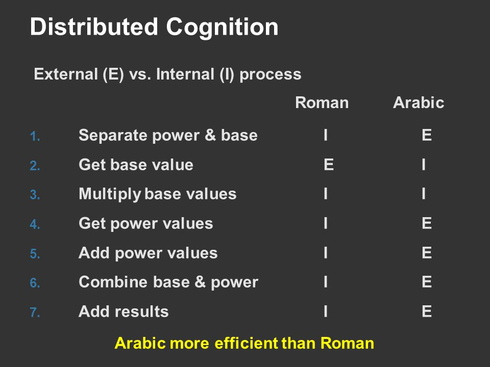 Distributed Cognition 1. Separate power & baseIE 2. Get base valueEI 3. Multiply base valuesII 4. Get power valuesIE 5. Add power valuesIE 6. Combine