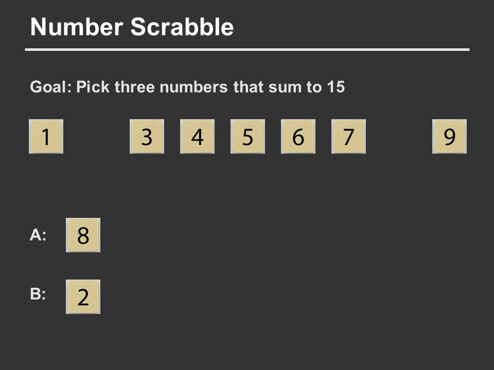 Number Scrabble Goal: Pick three numbers that sum to 15 A: B: