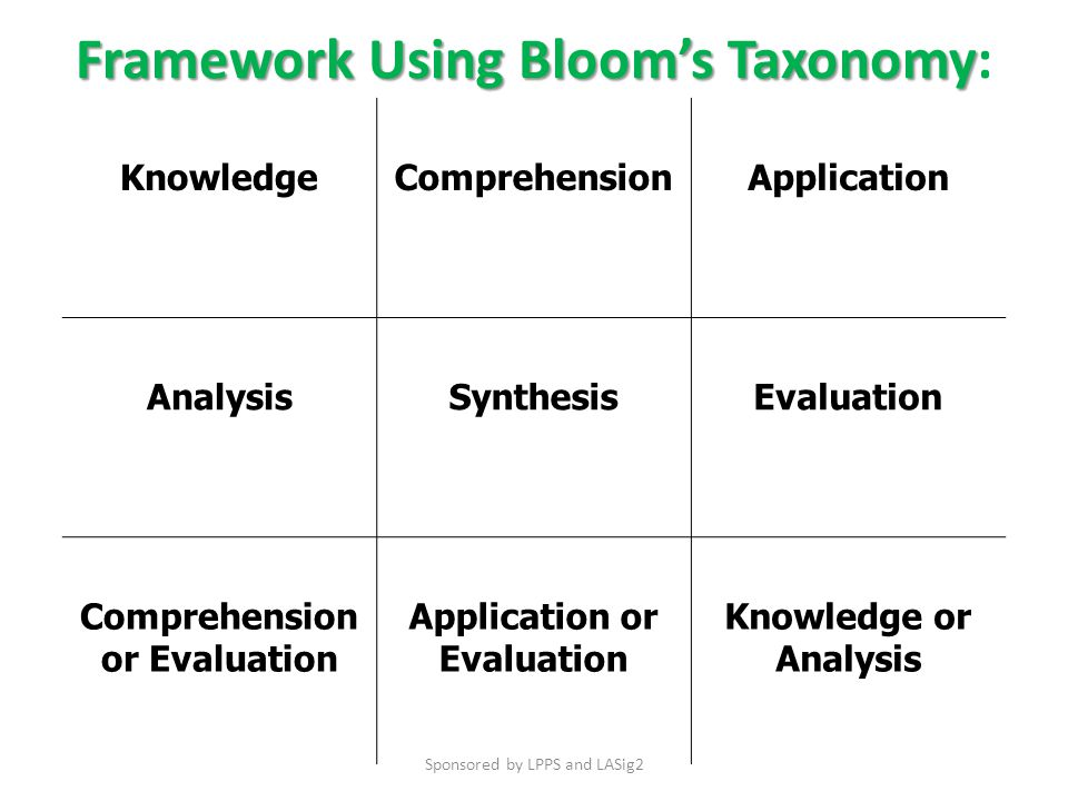 KnowledgeComprehensionApplication AnalysisSynthesisEvaluation Comprehension or Evaluation Application or Evaluation Knowledge or Analysis Framework Using Bloom's Taxonomy Framework Using Bloom's Taxonomy: Sponsored by LPPS and LASig2