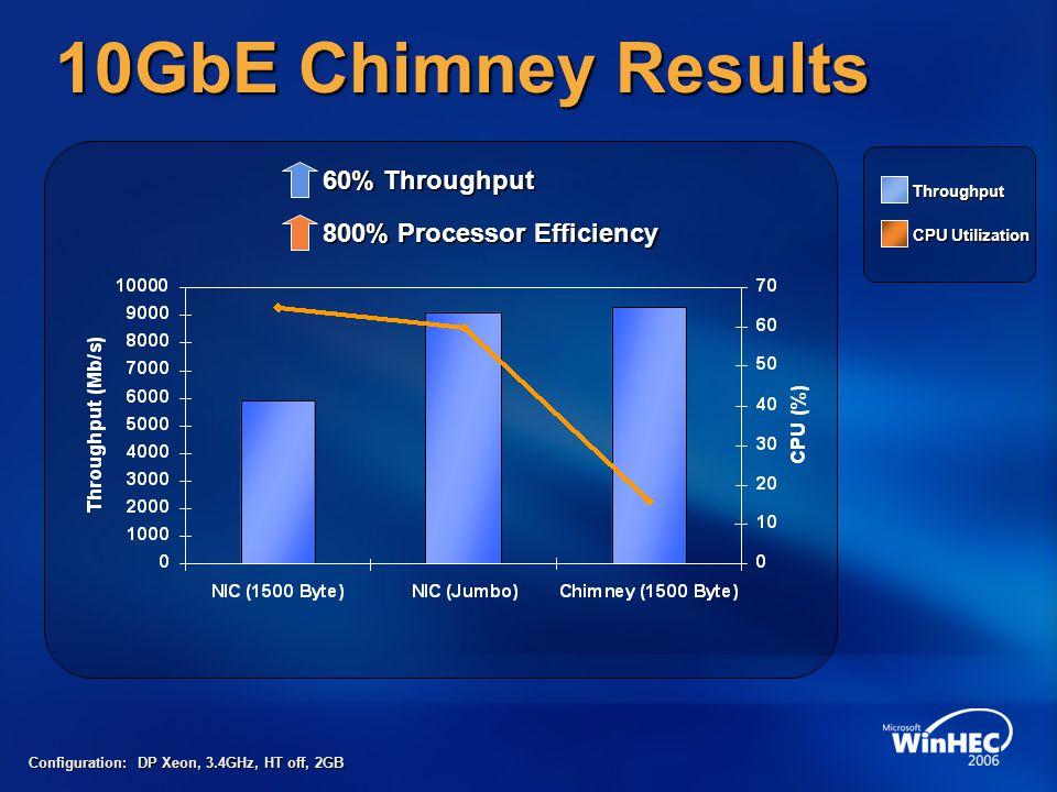 10GbE Chimney Results Throughput CPU Utilization Configuration: DP Xeon, 3.4GHz, HT off, 2GB 60% Throughput 800% Processor Efficiency