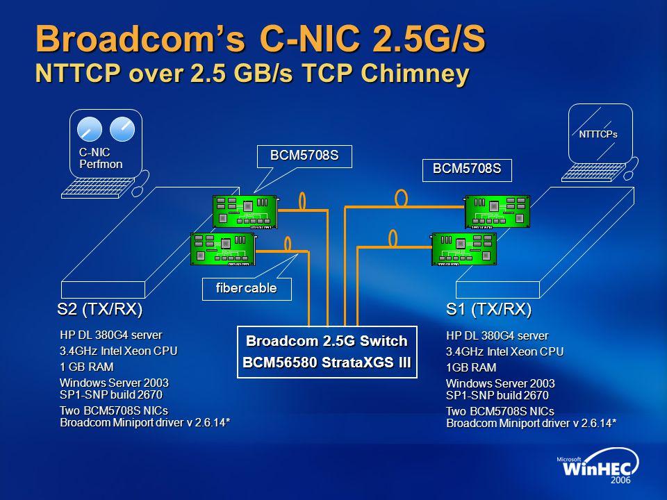 Broadcom's C-NIC 2.5G/S NTTCP over 2.5 GB/s TCP Chimney S2 (TX/RX) S1 (TX/RX) HP DL 380G4 server 3.4GHz Intel Xeon CPU 1 GB RAM Windows Server 2003 SP1-SNP build 2670 Two BCM5708S NICs Broadcom Miniport driver v 2.6.14* C-NIC Perfmon BCM5708S BCM5708S fiber cable NTTTCPs HP DL 380G4 server 3.4GHz Intel Xeon CPU 1GB RAM Windows Server 2003 SP1-SNP build 2670 Two BCM5708S NICs Broadcom Miniport driver v 2.6.14* Broadcom 2.5G Switch BCM56580 StrataXGS III
