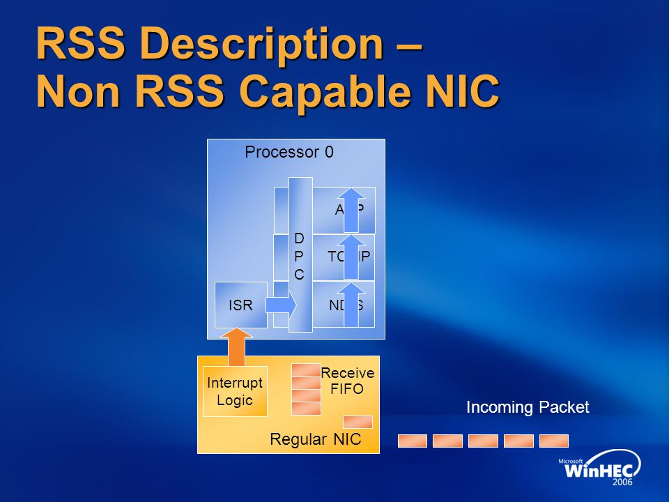 RSS Description – Non RSS Capable NIC Regular NIC Receive FIFO Interrupt Logic Processor 0 ISRNDIS TCPIP APP DPCDPC Incoming Packet