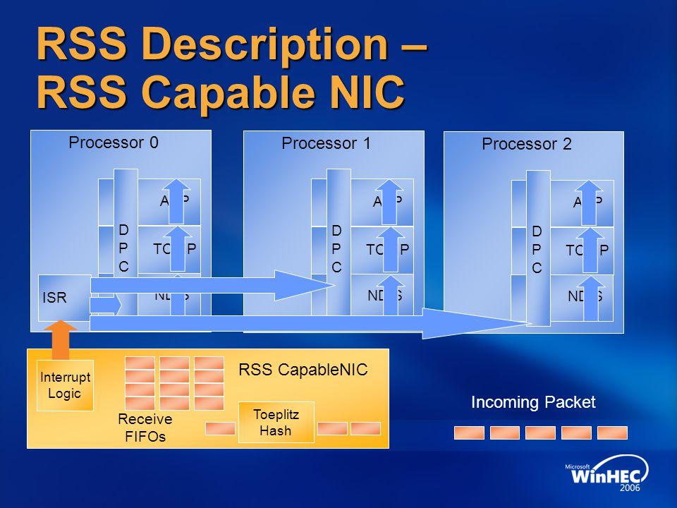 RSS Description – RSS Capable NIC RSS CapableNIC Receive FIFOs Interrupt Logic Incoming Packet Processor 0 ISR NDIS TCPIP APP DPCDPC Processor 1 NDIS TCPIP APP DPCDPC Processor 2 NDIS TCPIP APP DPCDPC Toeplitz Hash