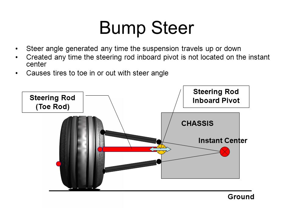 Bump Steer Steer angle generated any time the suspension travels up or down Created any time the steering rod inboard pivot is not located on the instant center Causes tires to toe in or out with steer angle CHASSIS Instant Center Ground Steering Rod (Toe Rod) Steering Rod Inboard Pivot