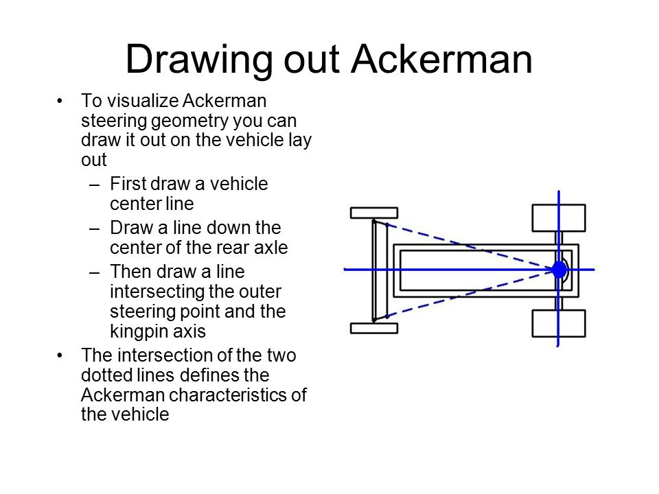 Drawing out Ackerman To visualize Ackerman steering geometry you can draw it out on the vehicle lay out –First draw a vehicle center line –Draw a line down the center of the rear axle –Then draw a line intersecting the outer steering point and the kingpin axis The intersection of the two dotted lines defines the Ackerman characteristics of the vehicle