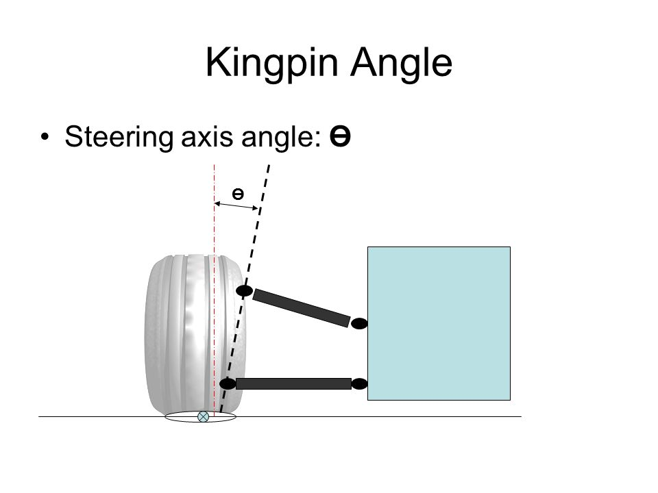 Kingpin Angle Steering axis angle: Ө Ө