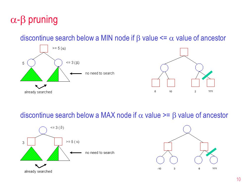 10  -  pruning discontinue search below a MIN node if  value <=  value of ancestor discontinue search below a MAX node if  value >=  value of ancestor 3 <= 3 (  ) >= 5 (  ) already searched no need to search