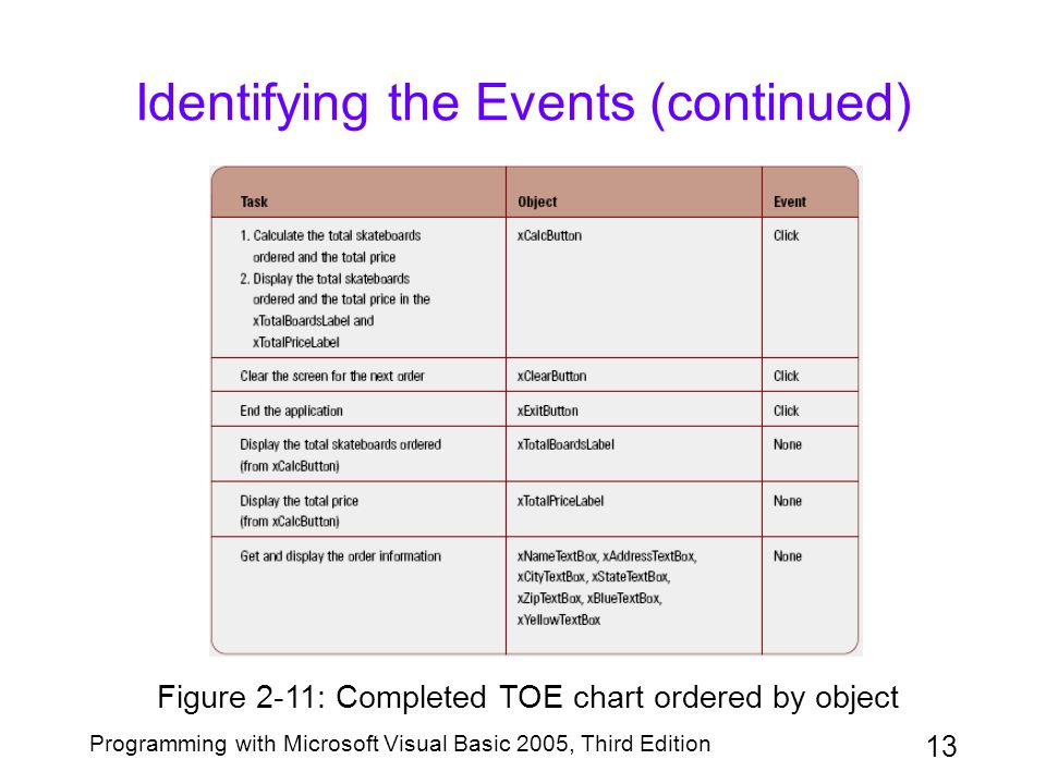 13 Programming with Microsoft Visual Basic 2005, Third Edition Identifying the Events (continued) Figure 2-11: Completed TOE chart ordered by object