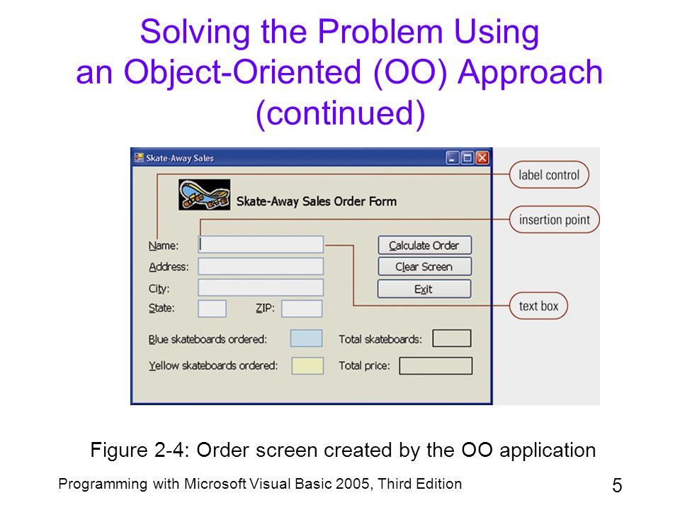 5 Programming with Microsoft Visual Basic 2005, Third Edition Solving the Problem Using an Object-Oriented (OO) Approach (continued) Figure 2-4: Order
