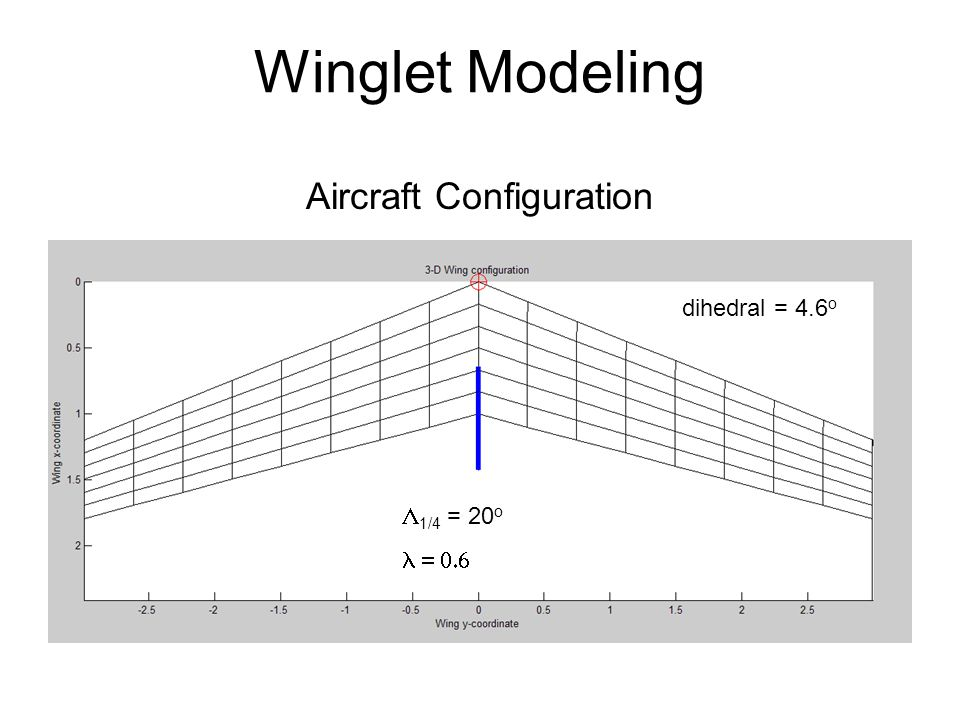 Winglet Modeling Aircraft Configuration dihedral = 4.6 o  1/4 = 20 o 